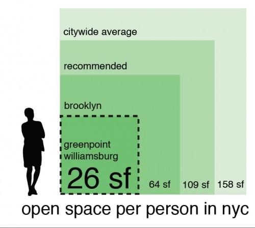 GP Open Space